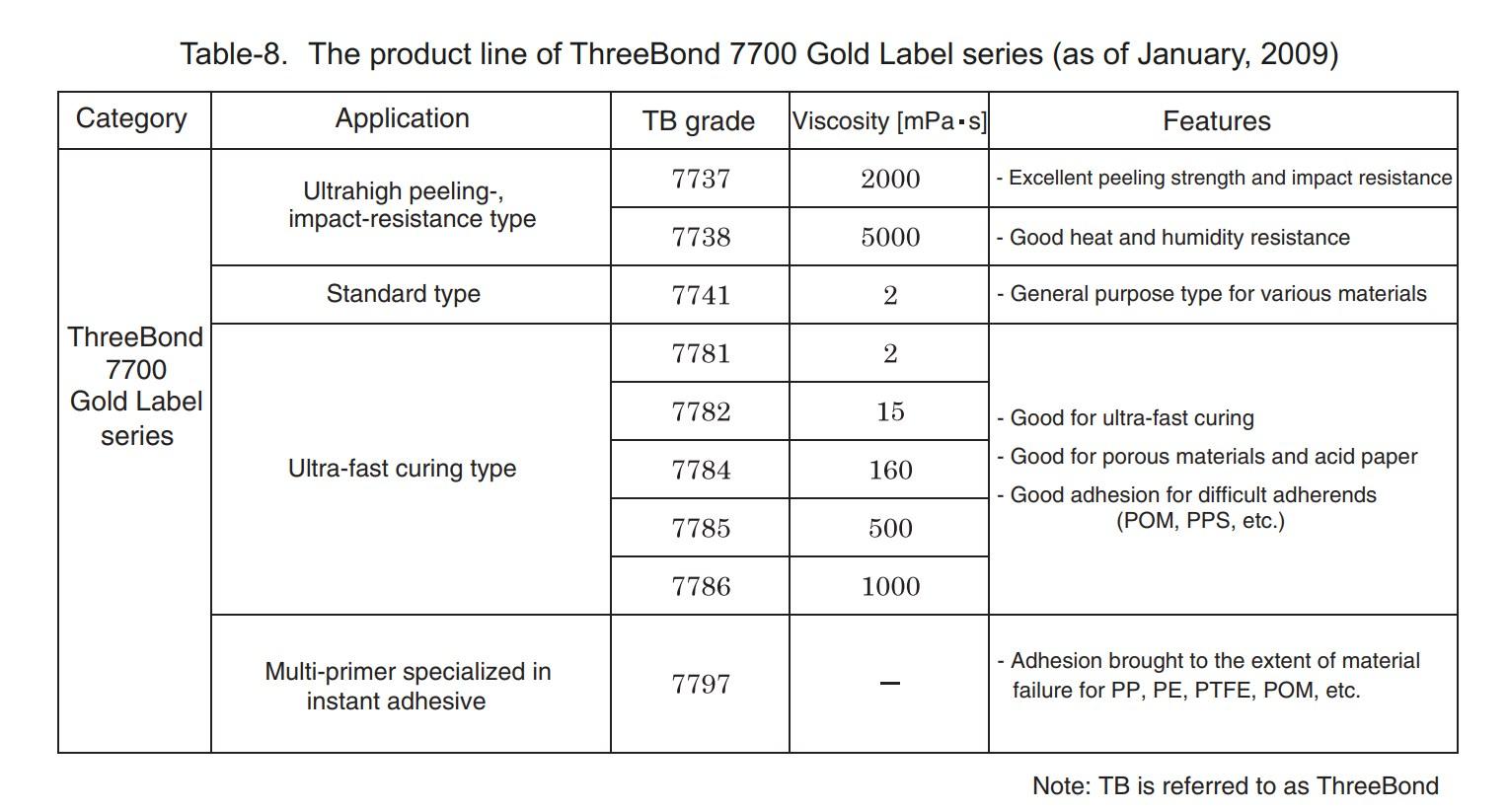 Keo Nhật dán đa năng gốm, sứ, kim loại, nhựa,... nhanh khô ThreeBond Instant Edhesive 7786 20g